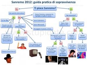 guida alla sopravvivenza Sanremo 2012